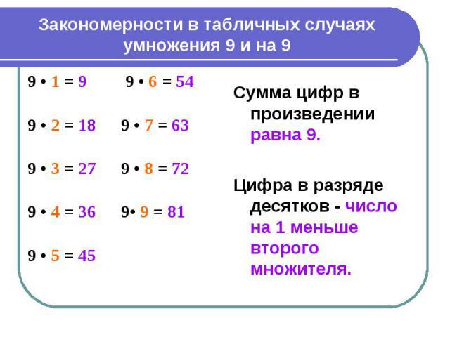 Закономерности в табличных случаях умножения 9 и на 9 Сумма цифр в произведении равна 9. Цифра в разряде десятков - число на 1 меньше второго множителя.