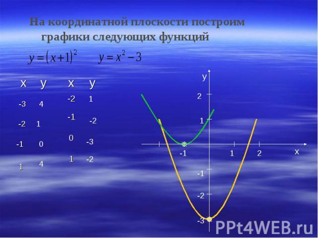 На координатной плоскости построим графики следующих функций