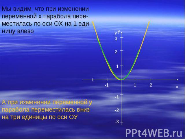 Мы видим, что при изменениипеременной х парабола пере-местилась по оси ОХ на 1 еди-ницу влевоА при изменении переменной упарабола переместилась внизна три единицы по оси ОУ