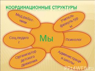 Координационные структуры