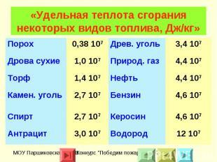 «Удельная теплота сгорания некоторых видов топлива, Дж/кг»