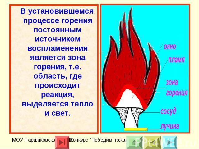 В установившемся процессе горения постоянным источником воспламенения является зона горения, т.е. область, где происходит реакция, выделяется тепло и свет.