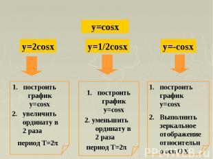 построить график y=cosx2. увеличить ординату в 2 раза построить график y=cosx2.