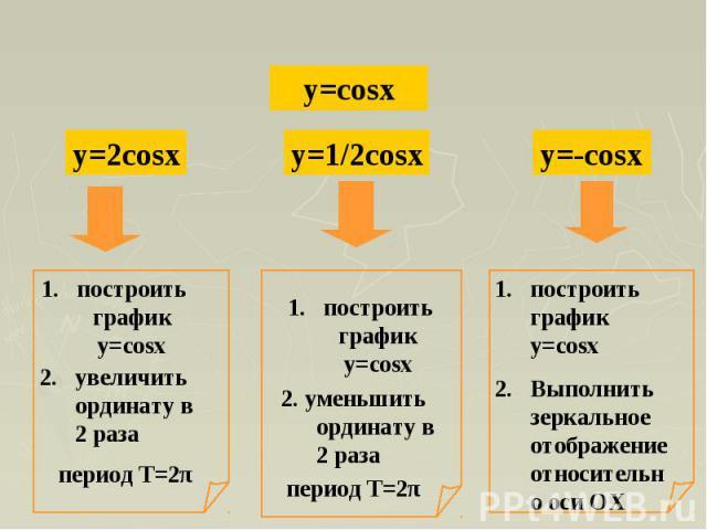 построить график y=cosx2. увеличить ординату в 2 раза построить график y=cosx2. уменьшить ординату в 2 разапостроить график y=cosxВыполнить зеркальное отображение относительно оси ОХ