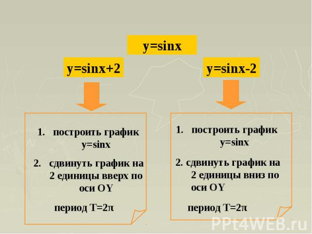 построить график y=sinxсдвинуть график на 2 единицы вверх по оси ОYпостроить график y=sinx2. сдвинуть график на 2 единицы вниз по оси ОY