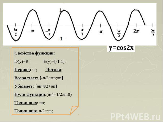 Свойства функции:D(y)=R; E(y)=[-1;1];Период: π ; Четная;Возрастает: [-π/2+πn;πn]Убывает: [πn;π/2+πn]Нули функции:(π/4+1/2πn;0)Точки max: πn;Точки min: π/2+πn;