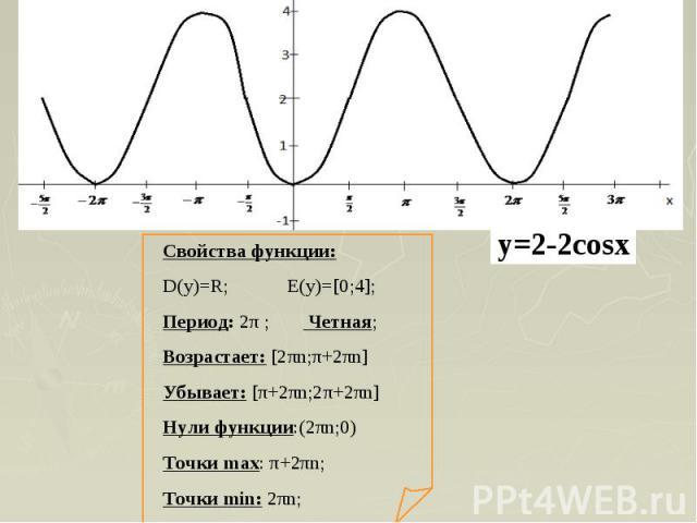 Свойства функции:D(y)=R; E(y)=[0;4];Период: 2π ; Четная;Возрастает: [2πn;π+2πn]Убывает: [π+2πn;2π+2πn]Нули функции:(2πn;0)Точки max: π+2πn;Точки min: 2πn;