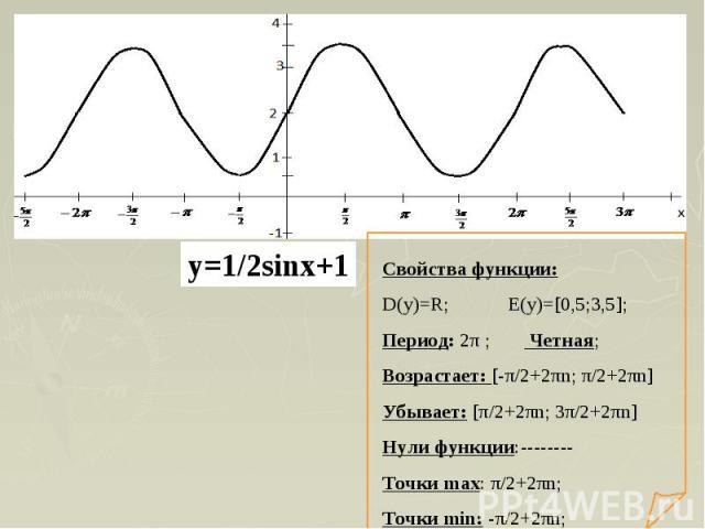 Свойства функции:D(y)=R; E(y)=[0,5;3,5];Период: 2π ; Четная;Возрастает: [-π/2+2πn; π/2+2πn] Убывает: [π/2+2πn; 3π/2+2πn]Нули функции:--------Точки max: π/2+2πn;Точки min: -π/2+2πn;