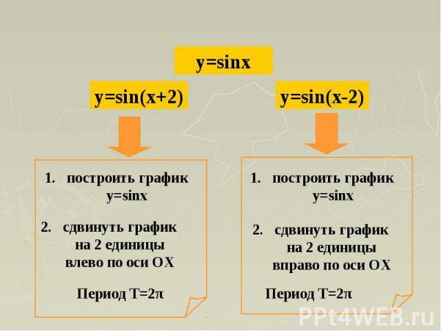построить график y=sinx2. сдвинуть график на 2 единицы влево по оси ОХпостроить график y=sinx2. сдвинуть график на 2 единицы вправо по оси ОХ