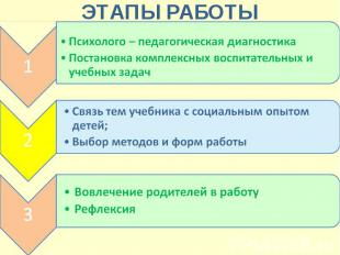 ЭТАПЫ РАБОТЫ Психолого – педагогическая диагностика Постановка комплексных воспи