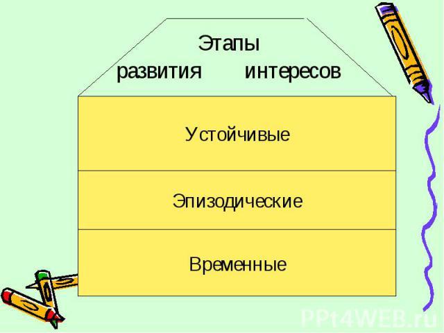 Этапы развития интересов