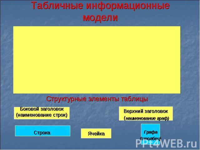 Табличные информационные моделиСтруктурные элементы таблицы