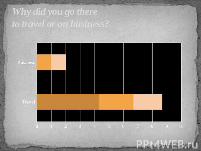Why did you go there to travel or on business?