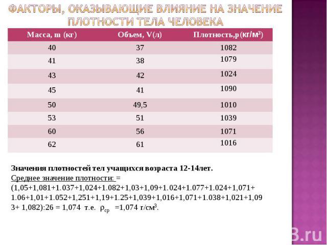 Факторы, оказывающие влияние на значение плотности тела человекаЗначения плотностей тел учащихся возраста 12-14лет. Среднее значение плотности: = (1,05+1,081+1.037+1,024+1.082+1,03+1,09+1.024+1.077+1.024+1,071+ 1.06+1,01+1.052+1,251+1,19+1.25+1,039+…