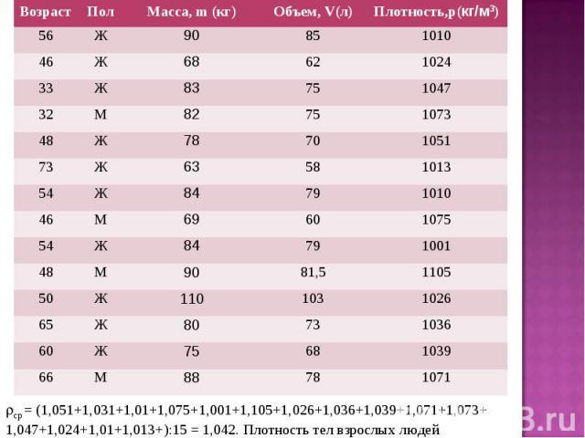 ср = (1,051+1,031+1,01+1,075+1,001+1,105+1,026+1,036+1,039+1,071+1,073+1,047+1,024+1,01+1,013+):15 = 1,042. Плотность тел взрослых людей