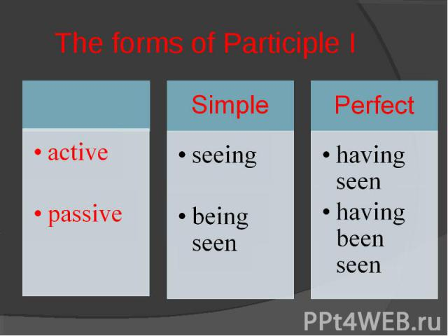 The forms of Participle I