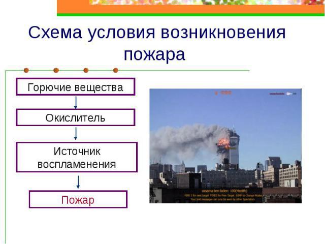 Схема условия возникновения пожара
