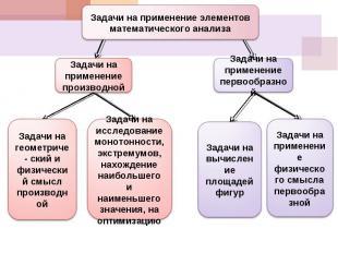 Задачи на применение элементов математического анализаЗадачи на применение произ