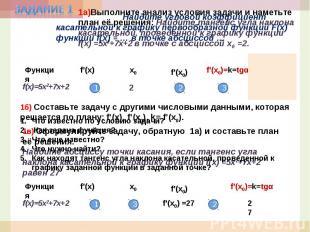 Задание 1 Найдите угловой коэффициент касательной к графику первообразной функци