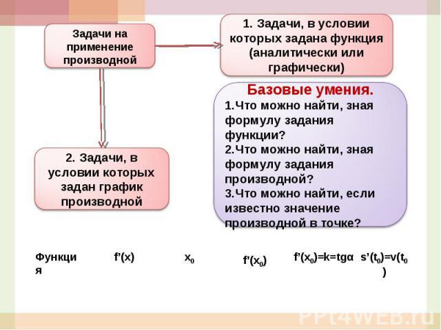 1. Задачи, в условии которых задана функция (аналитически или графически)Базовые умения.Что можно найти, зная формулу задания функции?Что можно найти, зная формулу задания производной?Что можно найти, если известно значение производной в точке?Задач…