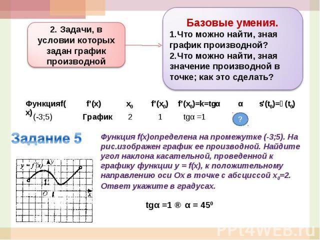Базовые умения.Что можно найти, зная график производной?Что можно найти, зная значение производной в точке; как это сделать?2. Задачи, в условии которых задан график производнойФункция f(x)определена на промежутке (-3;5). На рис.изображен график ее …