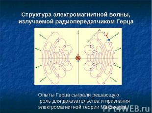Структура электромагнитной волны, излучаемой радиопередатчиком Герца Опыты Герца
