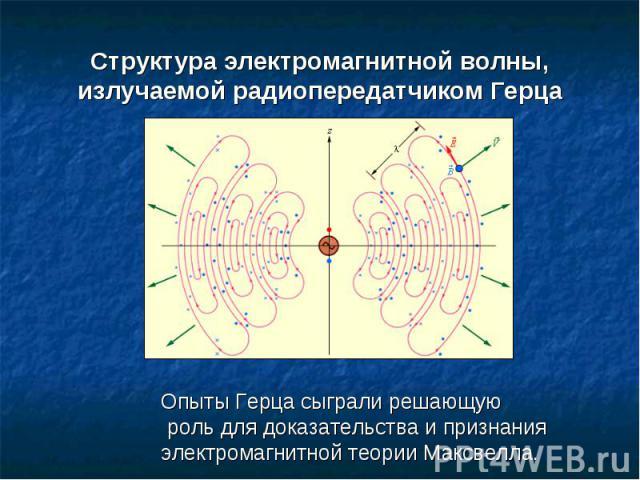 Структура электромагнитной волны, излучаемой радиопередатчиком Герца Опыты Герца сыграли решающую роль для доказательства и признания электромагнитной теории Максвелла.