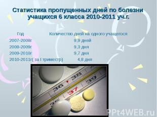 Статистика пропущенных дней по болезни учащихся 6 класса 2010-2011 уч.г. Год Кол