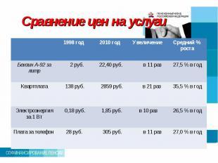 Сравнение цен на услуги