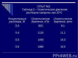 ОПЫТ №2 Таблица 2 – Осмотическое давление растворов сахарозы при 20С