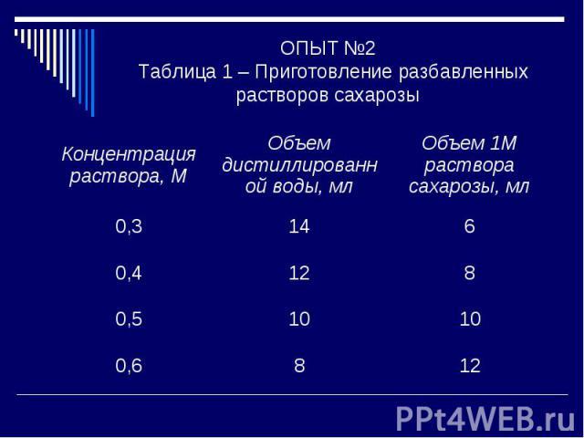 ОПЫТ №2 Таблица 1 – Приготовление разбавленных растворов сахарозы