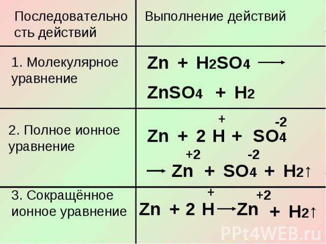 Последовательность действий1. Молекулярное уравнение2. Полное ионное уравнение3. Сокращённое ионное уравнение