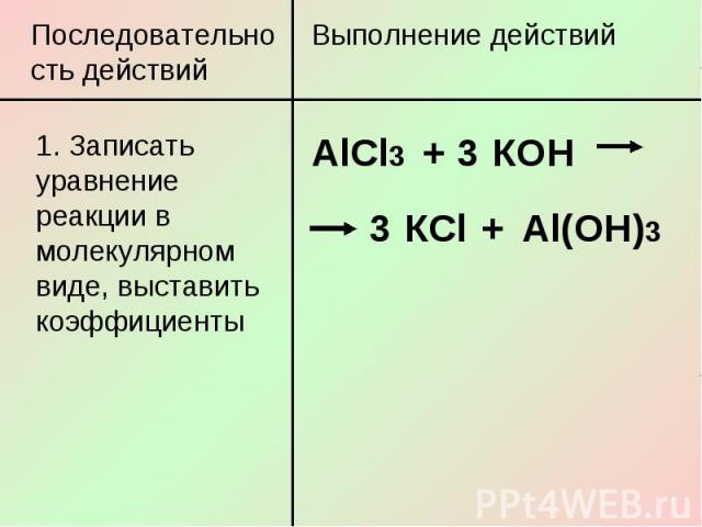 Последовательность действий1. Записать уравнение реакции в молекулярном виде, выставить коэффициенты