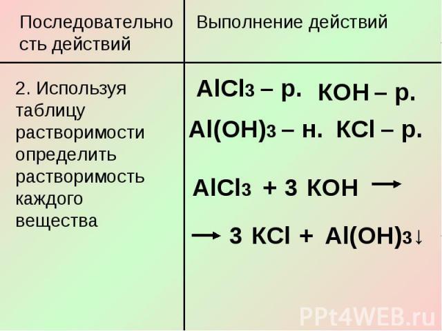 Последовательность действий2. Используя таблицу растворимости определить растворимость каждого вещества