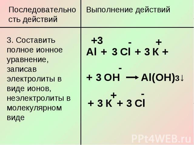 Последовательность действий3. Составить полное ионное уравнение, записав электролиты в виде ионов, неэлектролиты в молекулярном виде