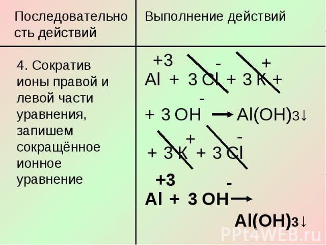 Последовательность действий4. Сократив ионы правой и левой части уравнения, запишем сокращённое ионное уравнение