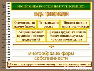 ЭКОНОМИКА РОССИИ НА ПУТИ К РЫНКУ. виды приватизациимногообразие форм собственнос