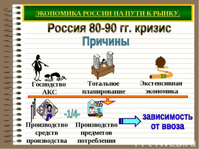 ЭКОНОМИКА РОССИИ НА ПУТИ К РЫНКУ. Россия 80-90 гг. кризисПричины