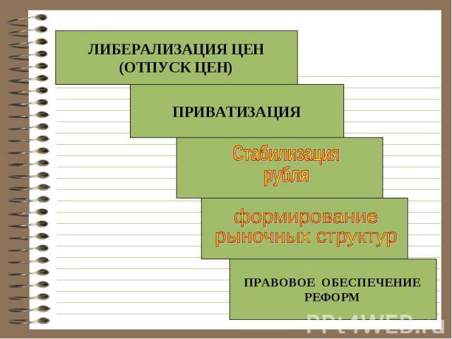 ЛИБЕРАЛИЗАЦИЯ ЦЕН(ОТПУСК ЦЕН)ПРИВАТИЗАЦИЯСтабилизациярубляформированиерыночных структурПРАВОВОЕ ОБЕСПЕЧЕНИЕРЕФОРМ