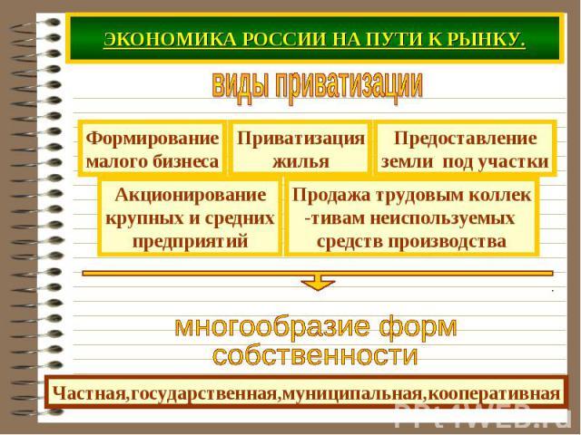 ЭКОНОМИКА РОССИИ НА ПУТИ К РЫНКУ. виды приватизациимногообразие форм собственностиЧастная,государственная,муниципальная,кооперативная