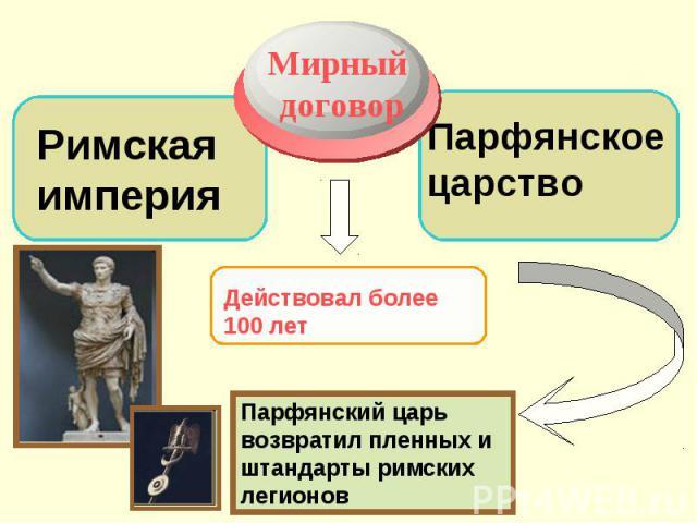Мирный договорРимская империяПарфянское царствоПарфянский царь возвратил пленных и штандарты римских легионов