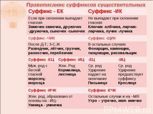 Правописание суффиксов существительных