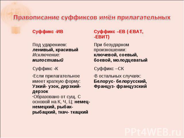Правописание суффиксов имён прилагательных