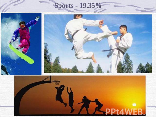 Sports - 19.35%