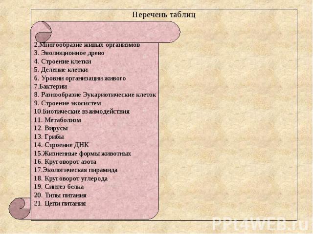 Перечень таблиц2.Многообразие живых организмов3. Эволюционное древо4. Строение клетки5. Деление клетки6. Уровни организации живого7.Бактерии8. Разнообразие Эукариотические клеток9. Строение экосистем10.Биотические взаимодействия11. Метаболизм12. Вир…