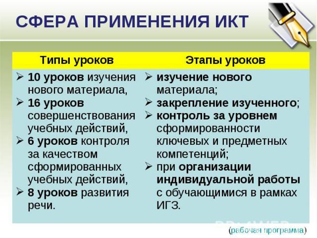 СФЕРА ПРИМЕНЕНИЯ ИКТ