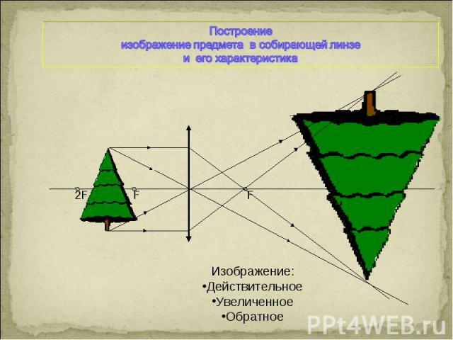 Построениеизображение предмета в собирающей линзе и его характеристикаИзображение:ДействительноеУвеличенноеОбратное