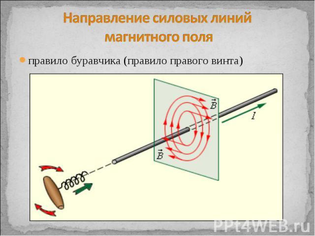Направление силовых линий магнитного поля правило буравчика (правило правого винта)