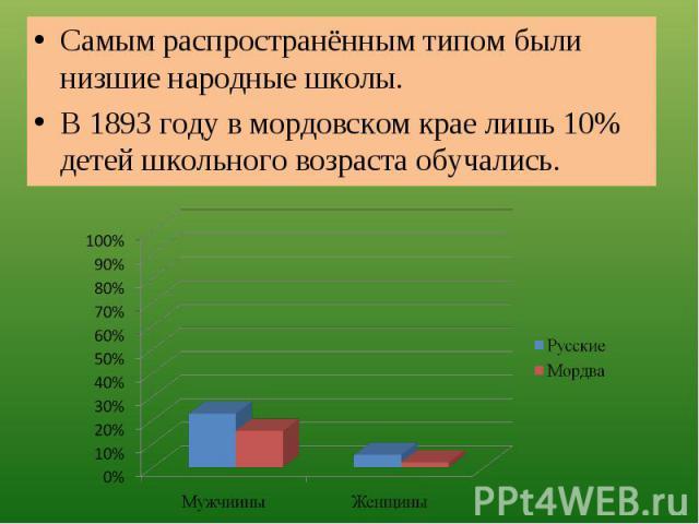 Самым распространённым типом были низшие народные школы.В 1893 году в мордовском крае лишь 10% детей школьного возраста обучались.