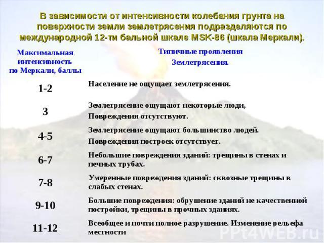 В зависимости от интенсивности колебания грунта на поверхности земли землетрясения подразделяются по международной 12-ти бальной шкале MSK-86 (шкала Меркали).
